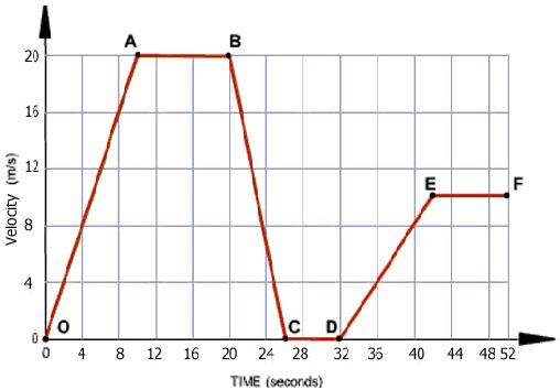 Velocity Time Graphs, Class 9 Science Sample Papers