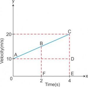 2890_Velocity-time_Q17
