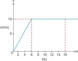 31542_Velocity-time_Q2