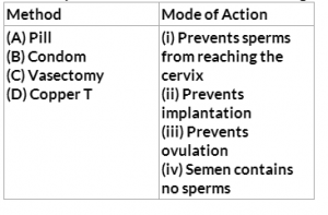 Population Explosion and Birth Control Multiple Choice Questions for CBSE Class 12 Biology   Topperlearning