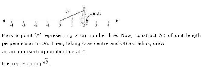 Number Systems NCERT Solutions 4