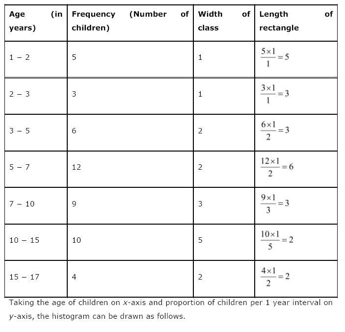 Statistics NCERT Solutions 22