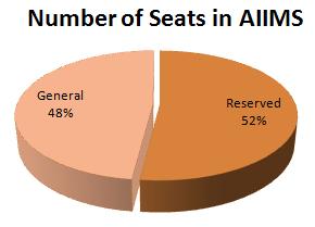 2014925-1715959-6100-aiims-seat